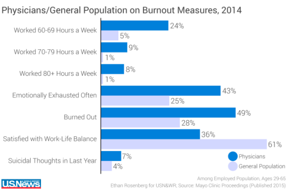 USNews MD-gen pop burnout