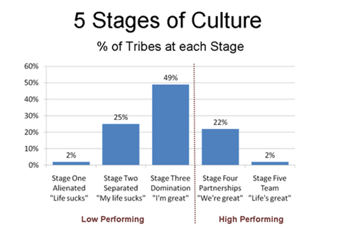 Logan tribal culture stages bar graph