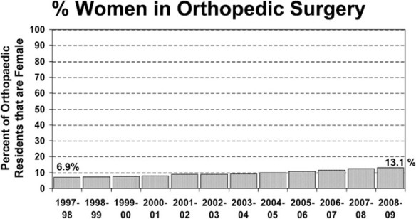 Ortho women residents 1999-2013 jbjs jan 2012