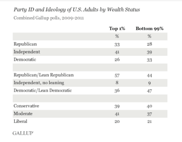top 1% demographics 2011